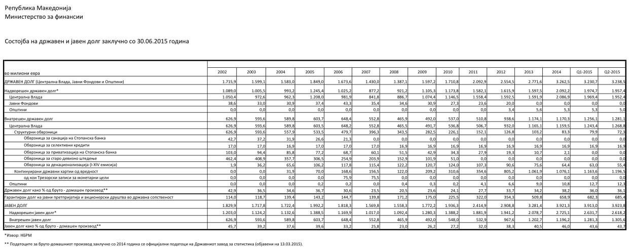 ладата ги објавува долговите на општините за кои им издала гаранција кај банки и други кредитори, но не и долговите кон добавувачи. Извор: Министерство за финансии, Народна банка на РМ, Државен завод за статистика