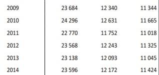 Број на живородени деца во последниве 6 години, според известувањето на Државниот завод за статистика