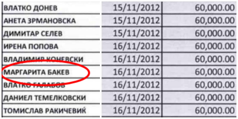 Донатори на ВМРО-ДПМНЕ