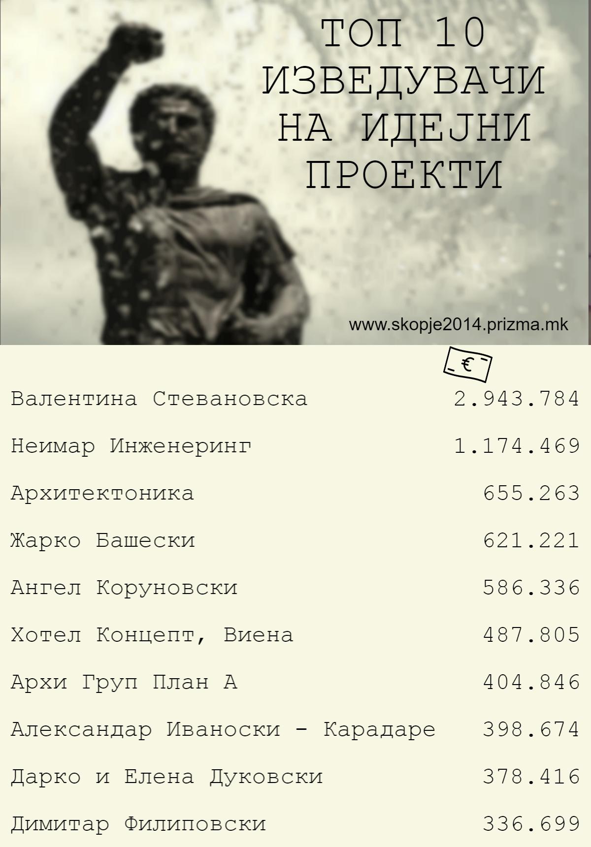 avtori-skopje-2014