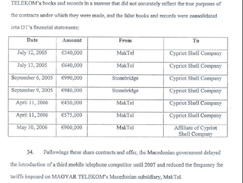 Исплатата на близу пет милиони евра преку консултантските фирми на Кипар, според документот на американската СЕК