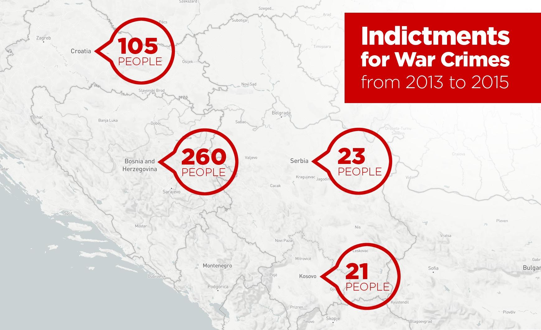 Обвиненија за воени злосторства подигнати во периодот 2013-2015. Извори: Документа, ФХП Косово, Обвинителство за воени злосторства на Србија, Обвинителство на БиХ
