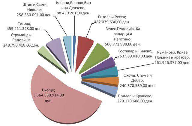 Вкупен износ на наплатени средства од извршување по подрачја во 2014 година