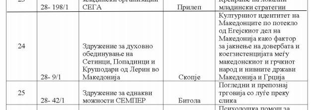 Минатата година Здружението на Јованов добило грант од 5 илјади евра од Владата