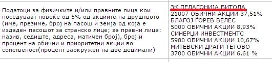Сопственичка структура на Жито Полог АД - Тетово