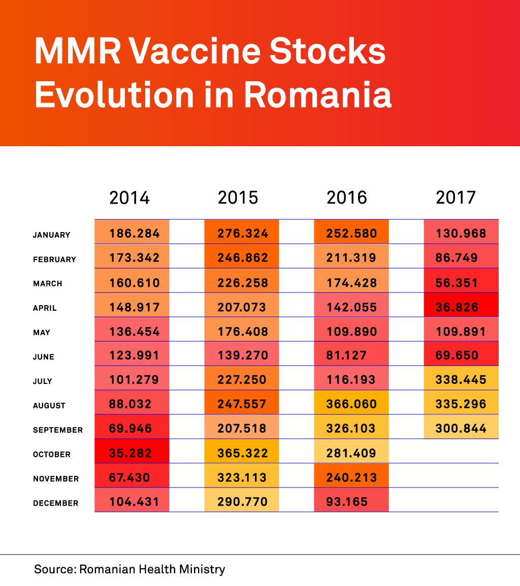 Состојба со резерите на вакцини во Романија / Инфографик: Сорина Василеску